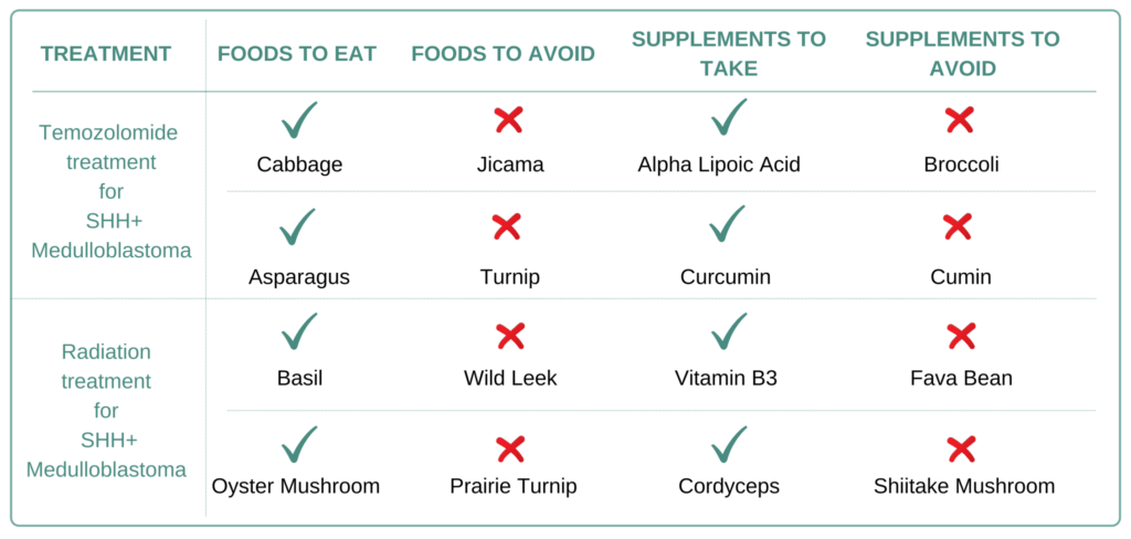 Foods and Supplements to take and avoid for SHH+ Medulloblastoma